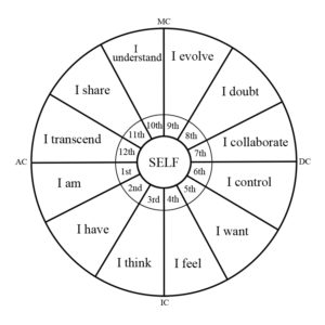 What is a house in astrology sign