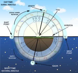 The Birth Chart: Understanding the graph, how it works and why it's