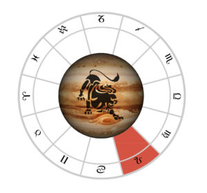 Know your Jupiter: Discover its strength and its meanings in
